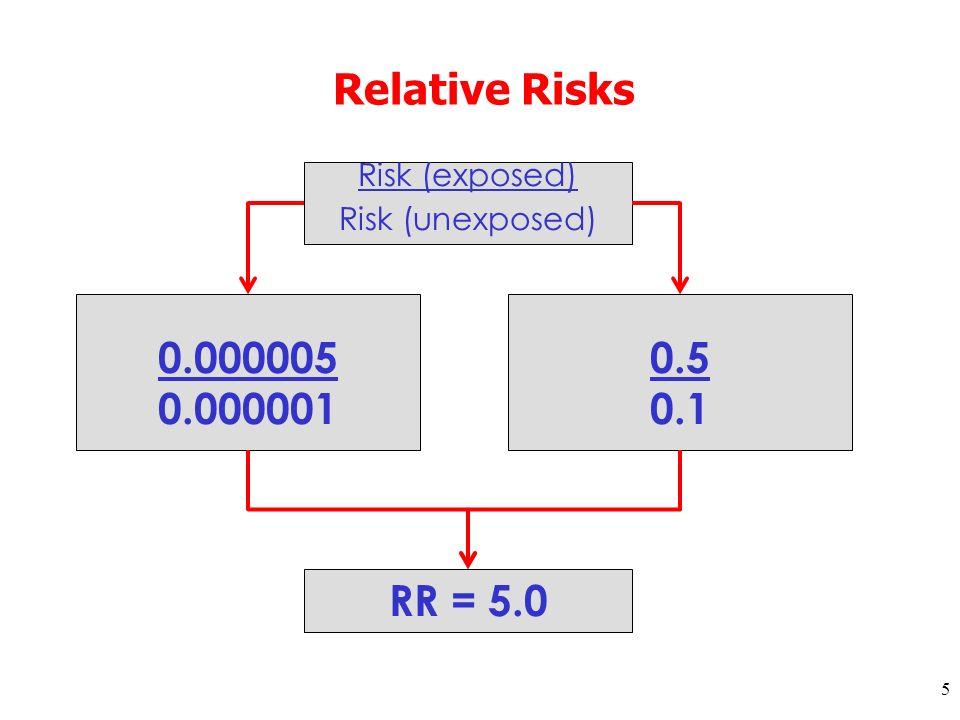 5 Relative Risks 0.000005 0.000001 0.5 0.1 Risk (exposed) Risk (unexposed) RR = 5.0