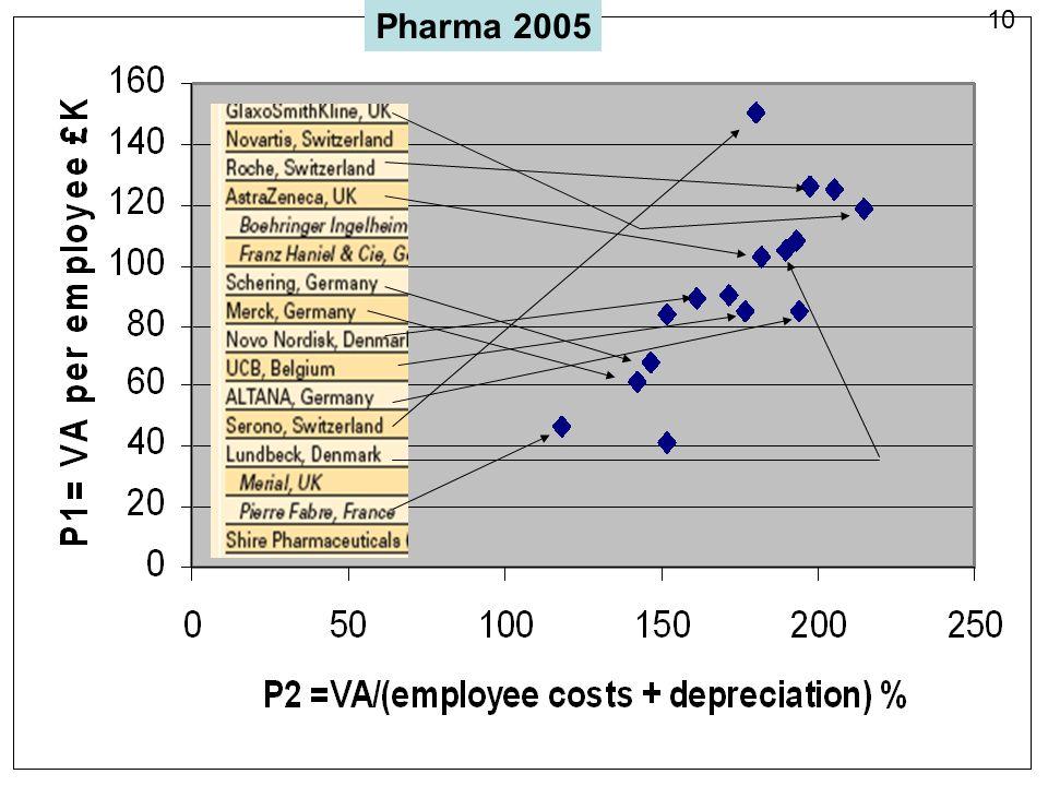 Pharma 2005 10