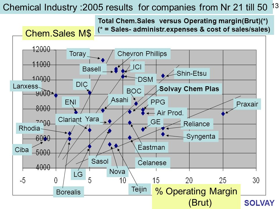 Chemical Industry :2005 results for companies from Nr 21 till 50 Total Chem.Sales versus Operating margin(Brut)(*) (* = Sales- administr.expenses & co