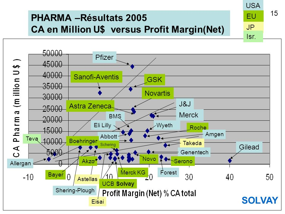 PHARMA –Résultats 2005 CA en Million U$ versus Profit Margin(Net) USA EU JP Pfizer GSK Sanofi-Aventis Novartis Astra Zeneca J&J Merck Wyeth BMS Eli Li