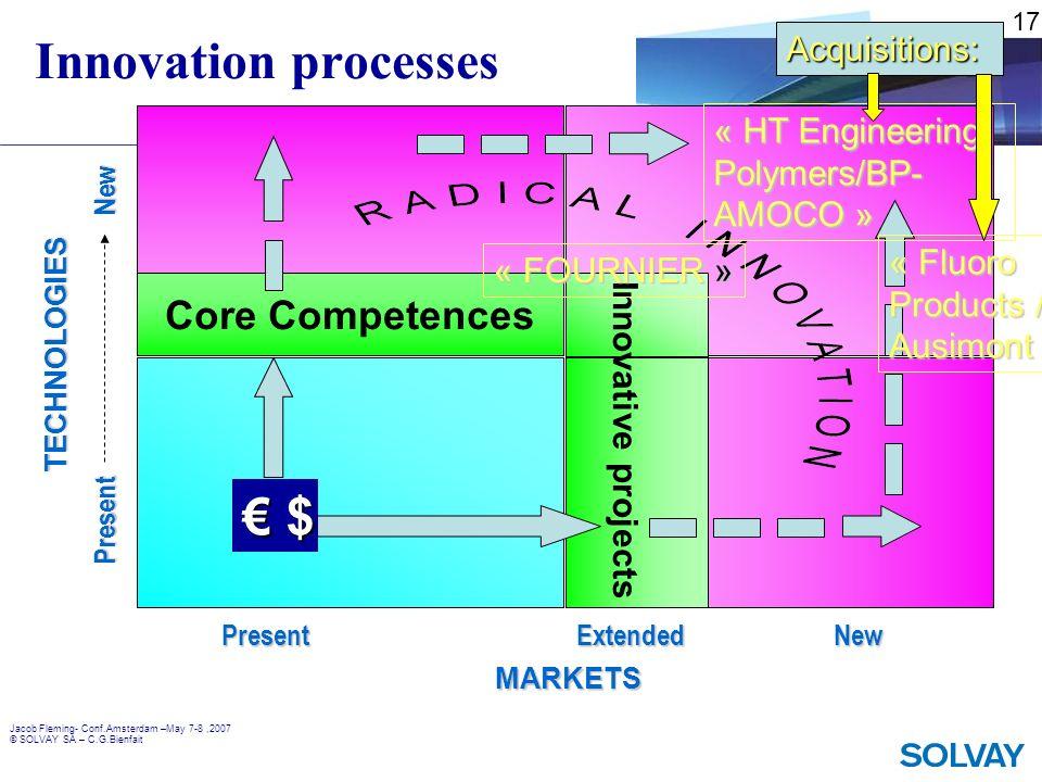 Jacob Fleming- Conf.Amsterdam –May 7-8,2007 © SOLVAY SA – C.G.Bienfait Innovation processes Core Competences PresentExtendedNew Present New MARKETS TE
