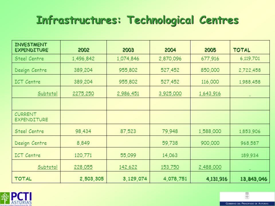 Infrastructures: Technological Centres INVESTMENT EXPENDITURE 2002200320042005TOTAL Steel Centre1,496,8421,074,8462,870,096677,916 6,119,701 Design Ce