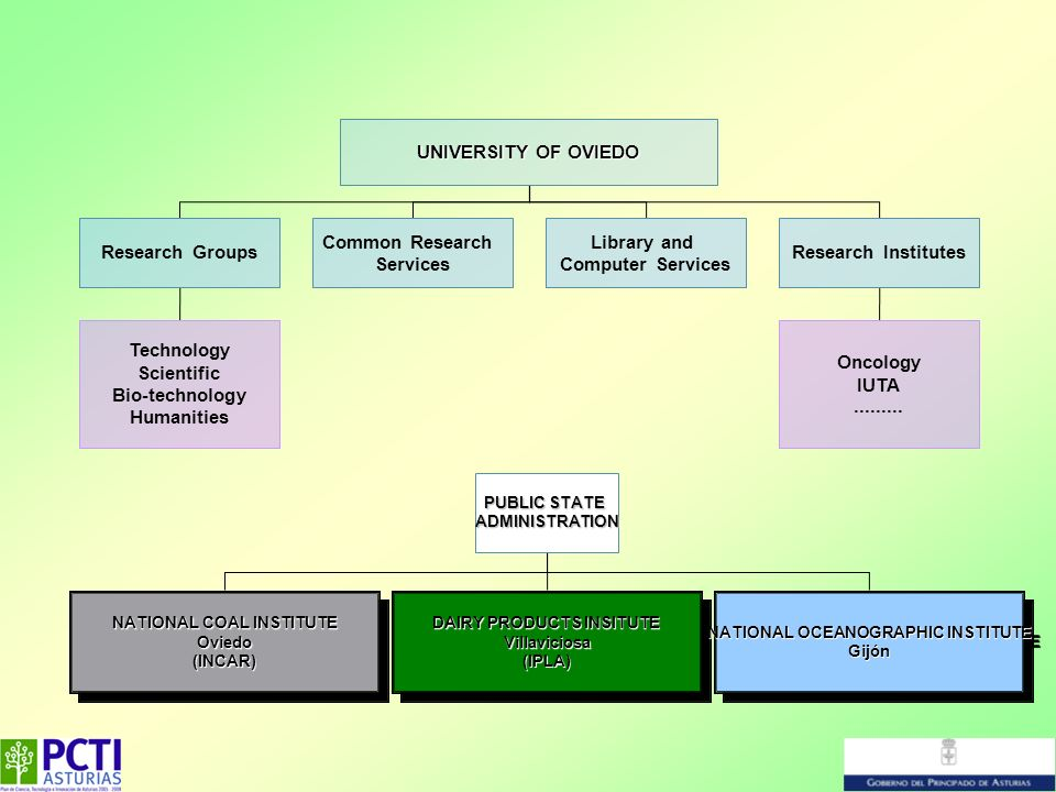 UNIVERSITY OF OVIEDO Research Groups Common Research Services Library and Computer Services Research Institutes Technology Scientific Bio-technology H