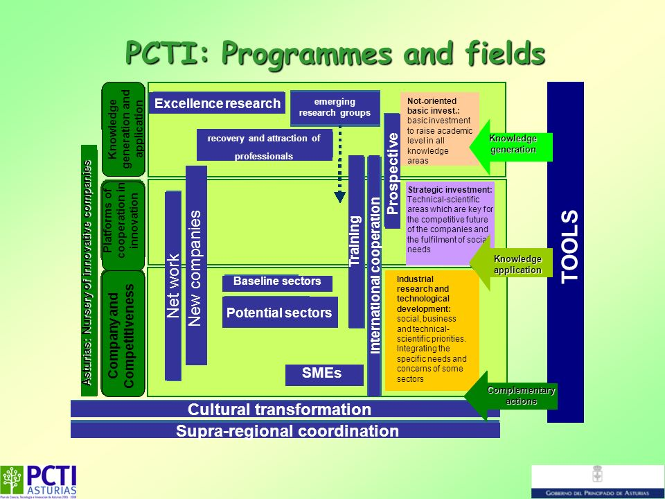 PCTI: Programmes and fields Asturias: Nursery of innovative companies Company and Competitiveness Platforms of cooperation in innovation Knowledge gen