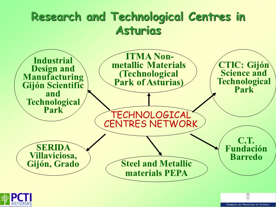 Research and Technological Centres in Asturias TECHNOLOGICAL CENTRES NETWORK Industrial Design and Manufacturing Gijón Scientific and Technological Pa