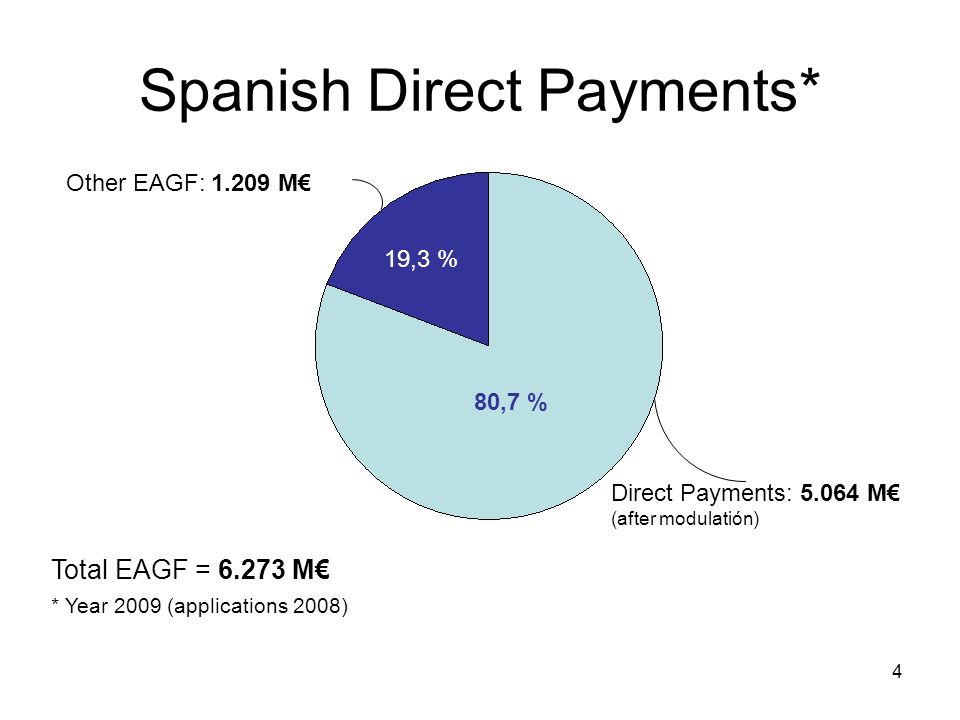 4 Spanish Direct Payments* Direct Payments: 5.064 M (after modulatión) Other EAGF: 1.209 M 19,3 % 80,7 % * Year 2009 (applications 2008) Total EAGF = 6.273 M