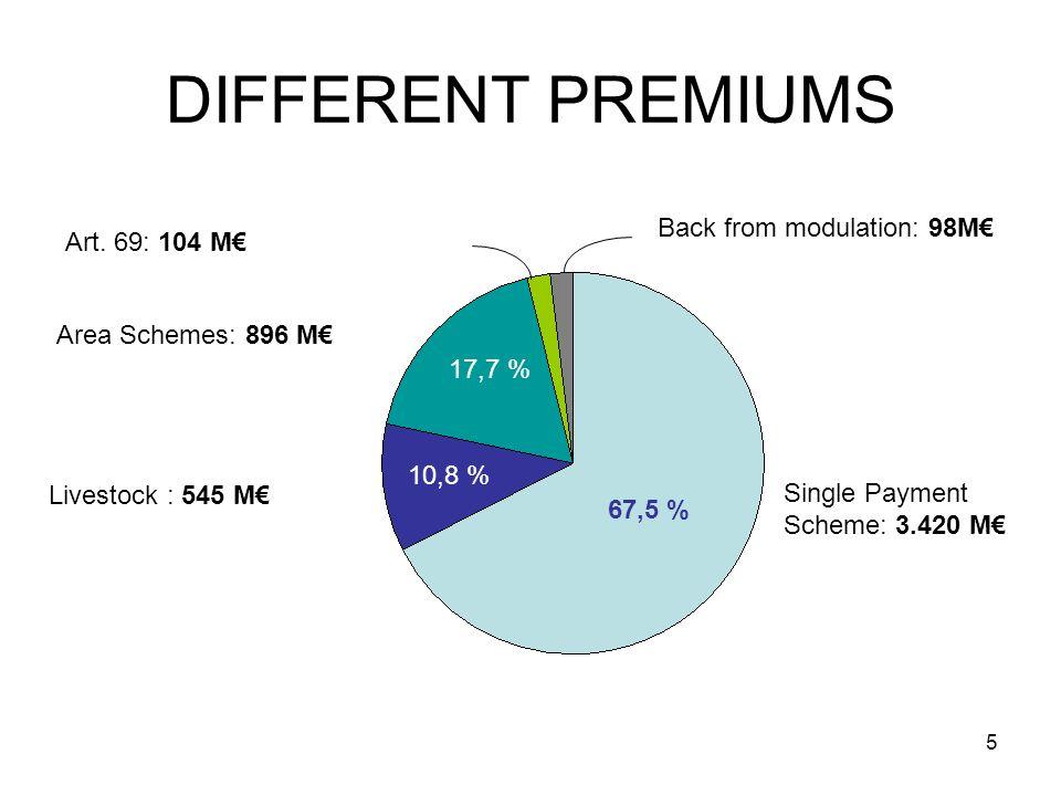 5 DIFFERENT PREMIUMS Single Payment Scheme: 3.420 M Area Schemes: 896 M Livestock : 545 M Back from modulation: 98M Art. 69: 104 M 67,5 % 10,8 % 17,7