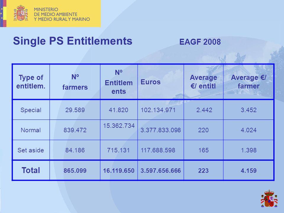 6 Single PS Entitlements EAGF 2008 Type of entitlem. Nº farmers Nº Entitlem ents Euros Average / entitl Average / farmer Special29.58941.820102.134.97