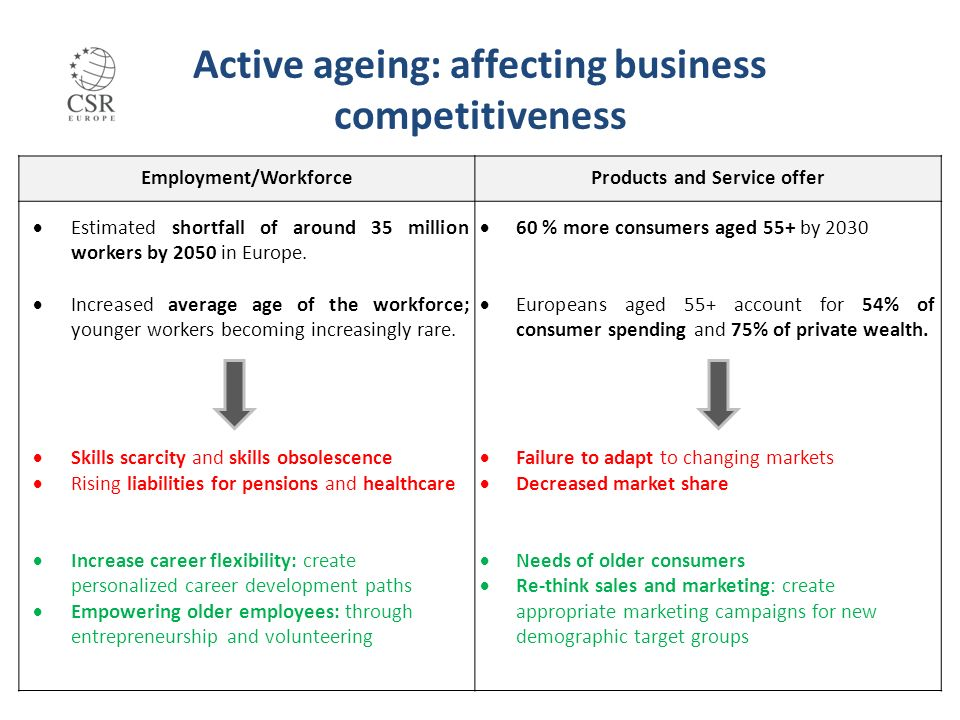 Active ageing: affecting business competitiveness Employment/WorkforceProducts and Service offer Estimated shortfall of around 35 million workers by 2050 in Europe.