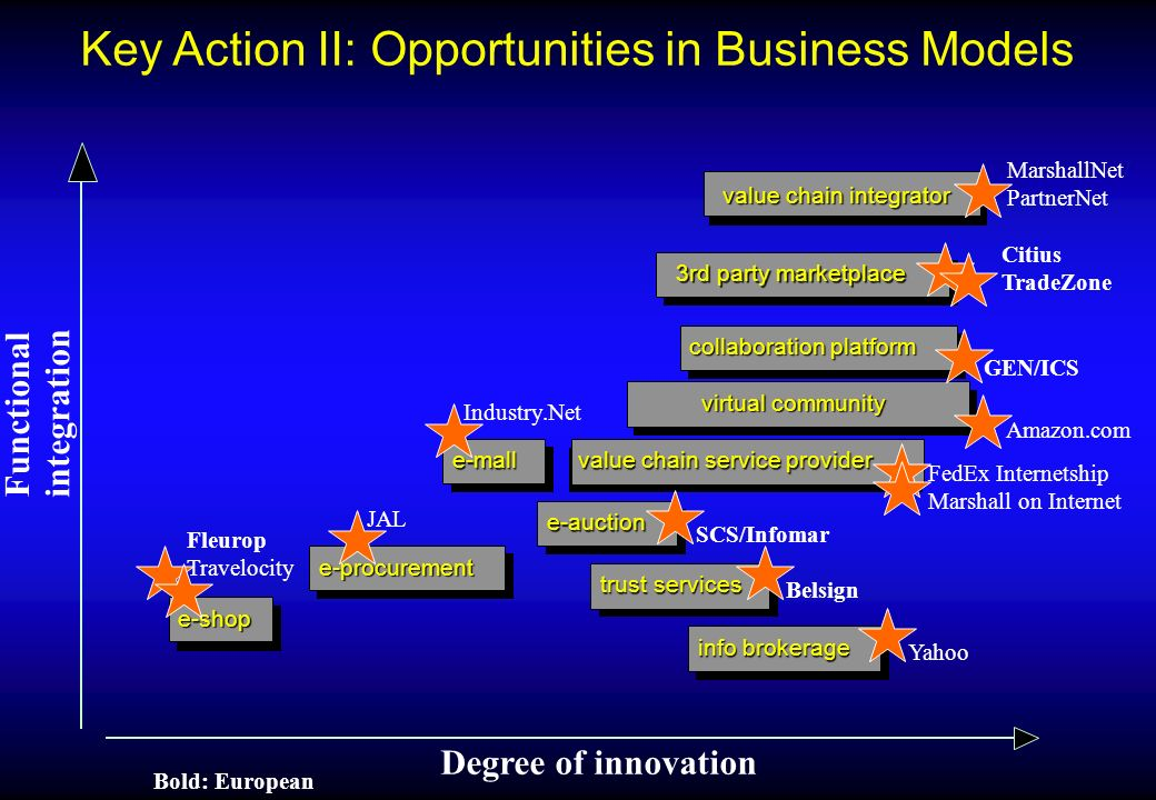 Key Action II: Opportunities in Business Models e-shop e-procurement info brokerage collaboration platform value chain integrator 3rd party marketplace e-mall virtual community Degree of innovation Functional integration value chain service provider e-auction trust services Industry.Net SCS/Infomar Citius TradeZone GEN/ICS FedEx Internetship Marshall on Internet Amazon.com MarshallNet/ PartnerNet Belsign Yahoo Fleurop Travelocity JAL Bold: European