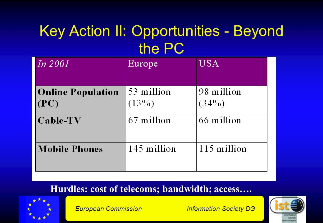 European Commission Information Society DG Key Action II: Opportunities - Beyond the PC Hurdles: cost of telecoms; bandwidth; access….