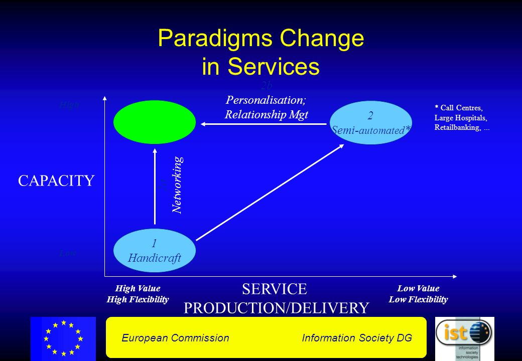 European Commission Information Society DG Paradigms Change in Services High Value High Flexibility Low Value Low Flexibility Low High 1 Handicraft SERVICE PRODUCTION/DELIVERY CAPACITY 2a Networking 2 Semi- automated * * Call Centres, Large Hospitals, Retailbanking,...