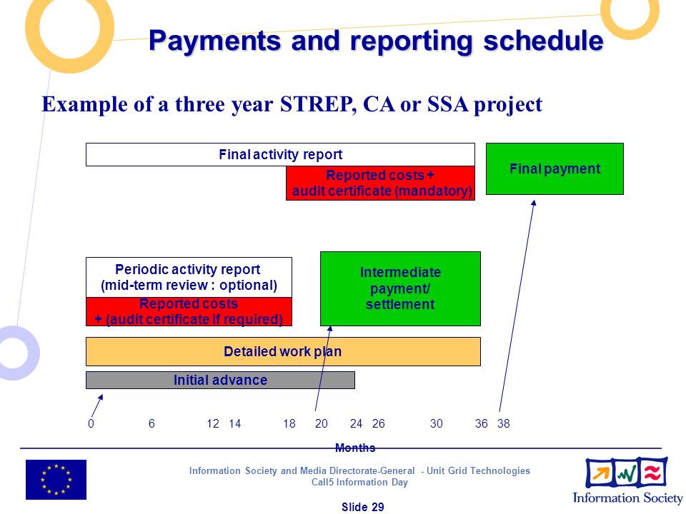 Information Society and Media Directorate-General - Unit Grid Technologies Call5 Information Day Slide 29 Payments and reporting schedule Final activi
