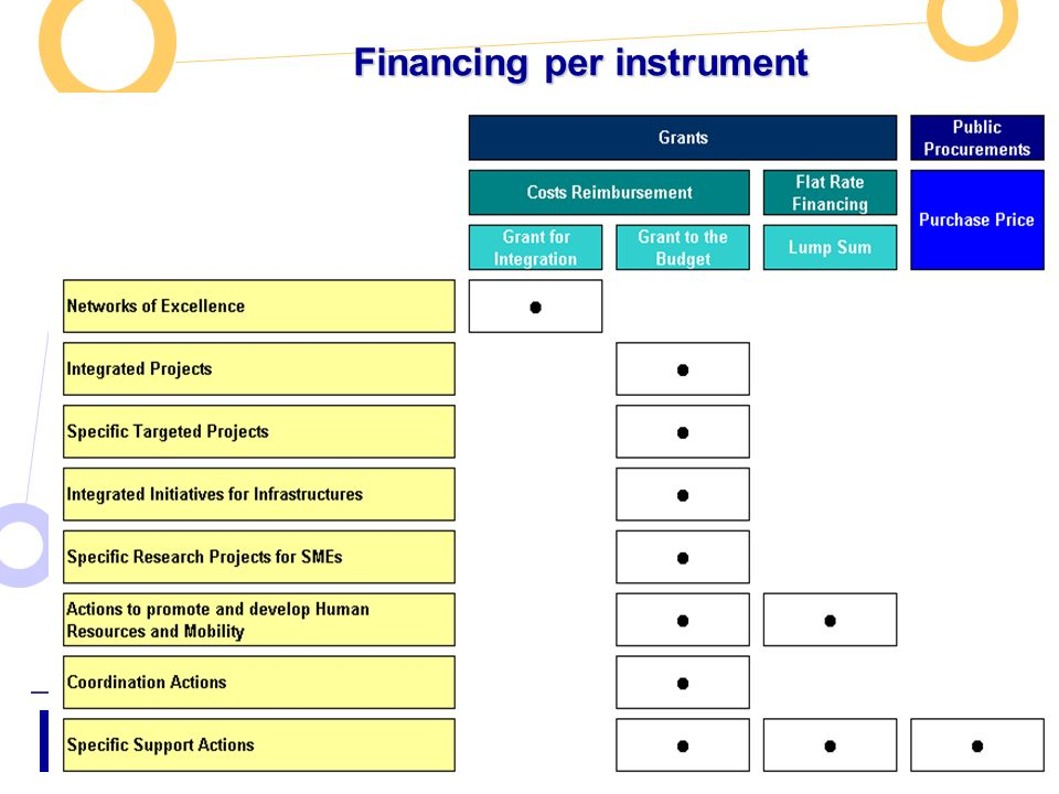 Information Society and Media Directorate-General - Unit Grid Technologies Call5 Information Day Slide 31 Financing per instrument