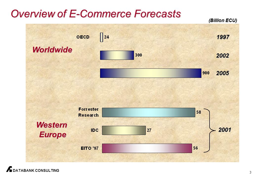 3 DATABANK CONSULTING Overview of E-Commerce Forecasts Worldwide WesternEurope (Billion ECU) 1997 2002 2005 2001