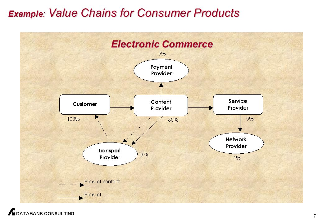 6 DATABANK CONSULTING Example: Value Chains for Consumer Products Traditional Commerce