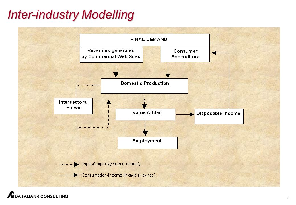 8 DATABANK CONSULTING Inter-industry Modelling