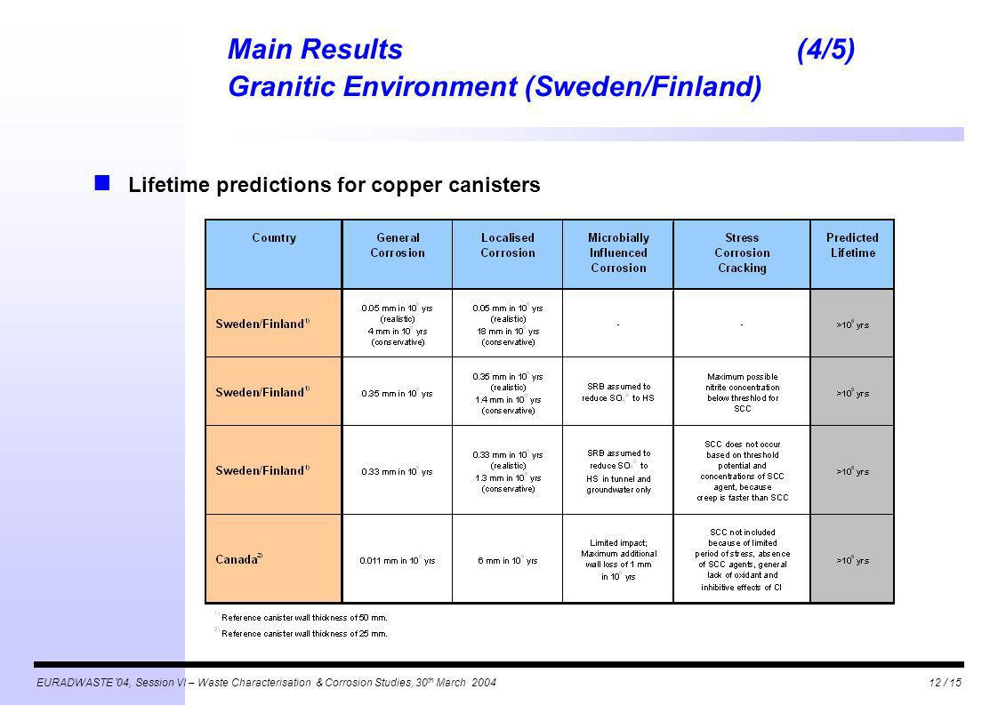 EURADWASTE 04, Session VI – Waste Characterisation & Corrosion Studies, 30 th March 200412 / 15 Main Results(4/5) Granitic Environment (Sweden/Finland
