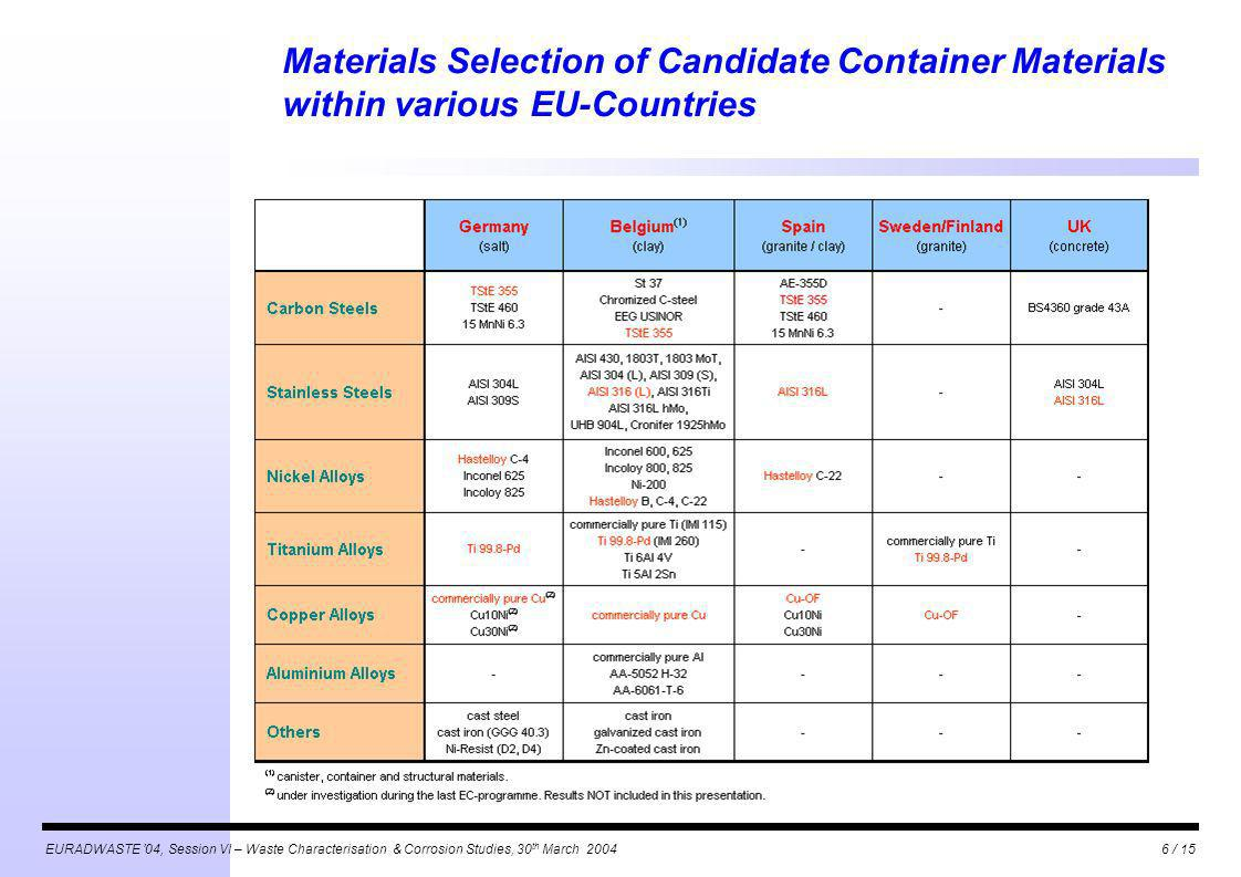 EURADWASTE 04, Session VI – Waste Characterisation & Corrosion Studies, 30 th March 20046 / 15 Materials Selection of Candidate Container Materials within various EU-Countries
