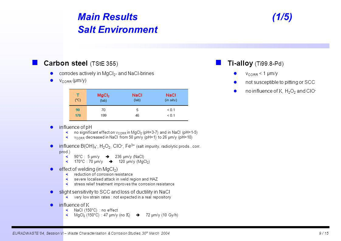 EURADWASTE 04, Session VI – Waste Characterisation & Corrosion Studies, 30 th March 20049 / 15 Main Results(1/5) Salt Environment Carbon steel (TStE 355) corrodes actively in MgCl 2 - and NaCl-brines v CORR (µm/y) influence of pH no significant effect on v CORR in MgCl 2 (pH=3-7) and in NaCl (pH=1-5) v CORR decreased in NaCl from 50 µm/y (pH=1) to 26 µm/y (pH=10) influence B(OH) 4 -, H 2 O 2, ClO -, Fe 3+ (salt impurity, radiolytic prods., corr.