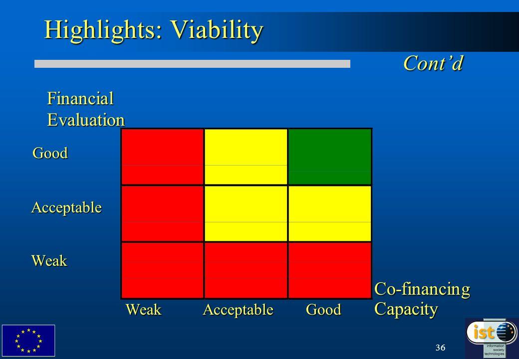 36 Highlights: Viability Contd Financial Financial Evaluation Evaluation Good Good Acceptable Acceptable Weak WeakCo-financing Weak Acceptable Good Ca