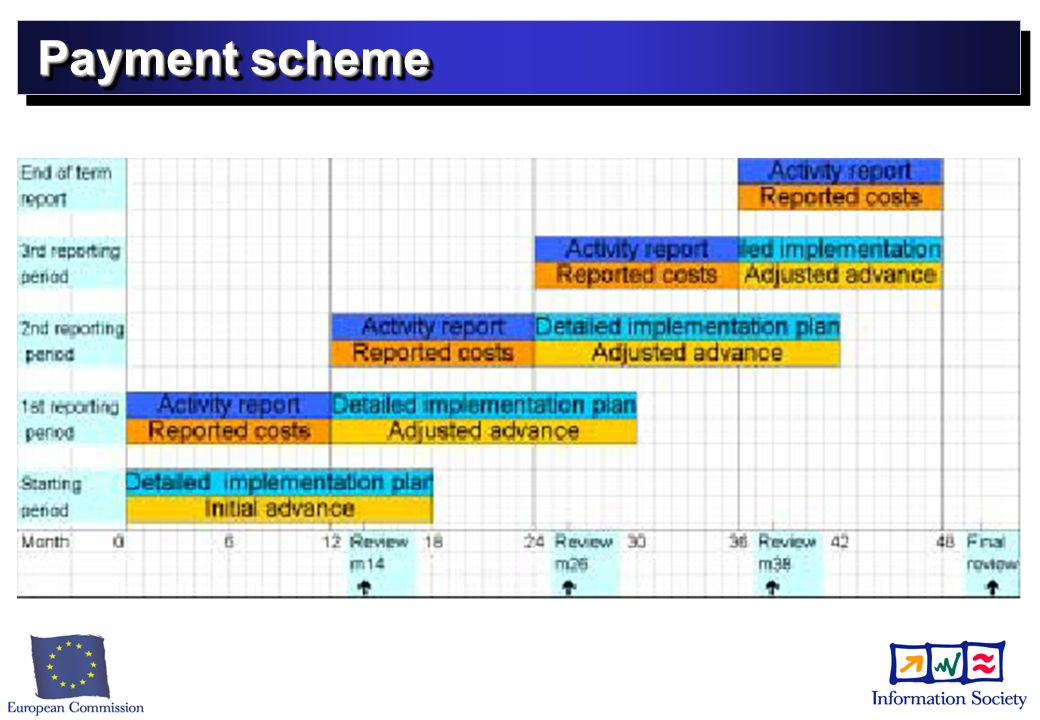 Project budget No categories anymore No categories anymore Broken down by partner by activity Broken down by partner by activity Managed by the consortium; no prior approval for transfer between partners or activities Managed by the consortium; no prior approval for transfer between partners or activities