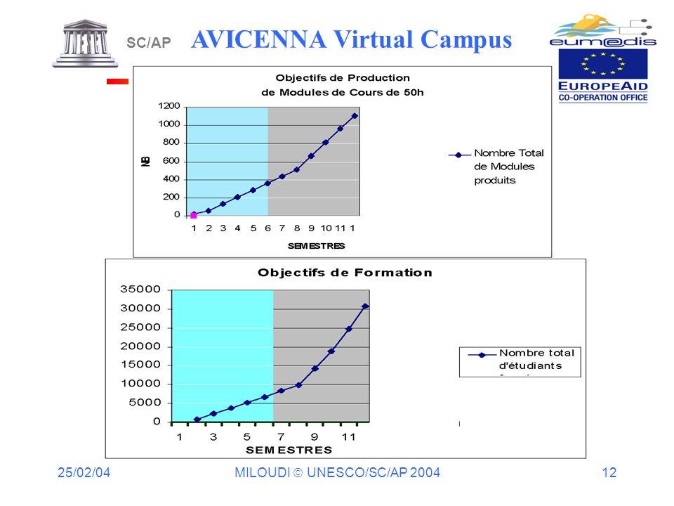 25/02/04 MILOUDI UNESCO/SC/AP 2004 12 Superposer les courbes selon des hypothèses différents SC/AP AVICENNA Virtual Campus