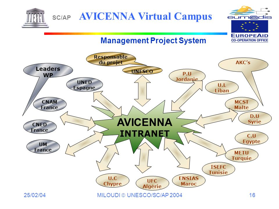 25/02/04 MILOUDI UNESCO/SC/AP 2004 16 SC/AP AVICENNA Virtual Campus Management Project System UNESCO AVICENNA INTRANET UNED Espagne CNAM France UM Fra