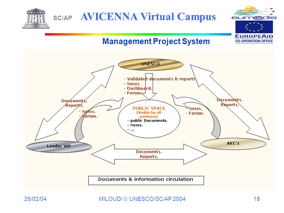 25/02/04 MILOUDI UNESCO/SC/AP 2004 18 Management Project System SC/AP AVICENNA Virtual Campus