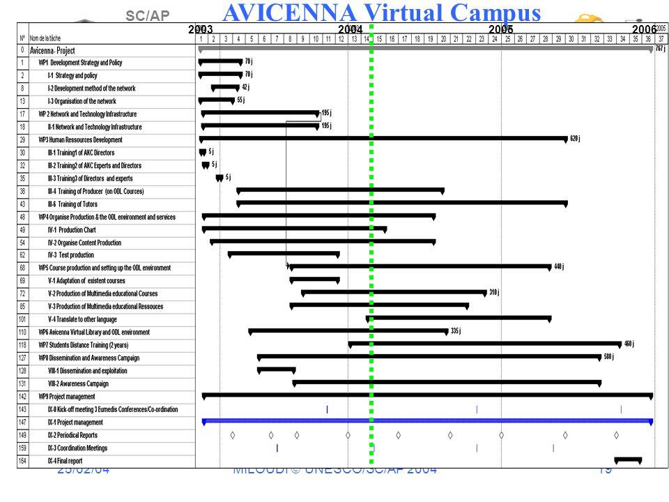 25/02/04 MILOUDI UNESCO/SC/AP 2004 19 SC/AP AVICENNA Virtual Campus 2003 2004 2005 2006