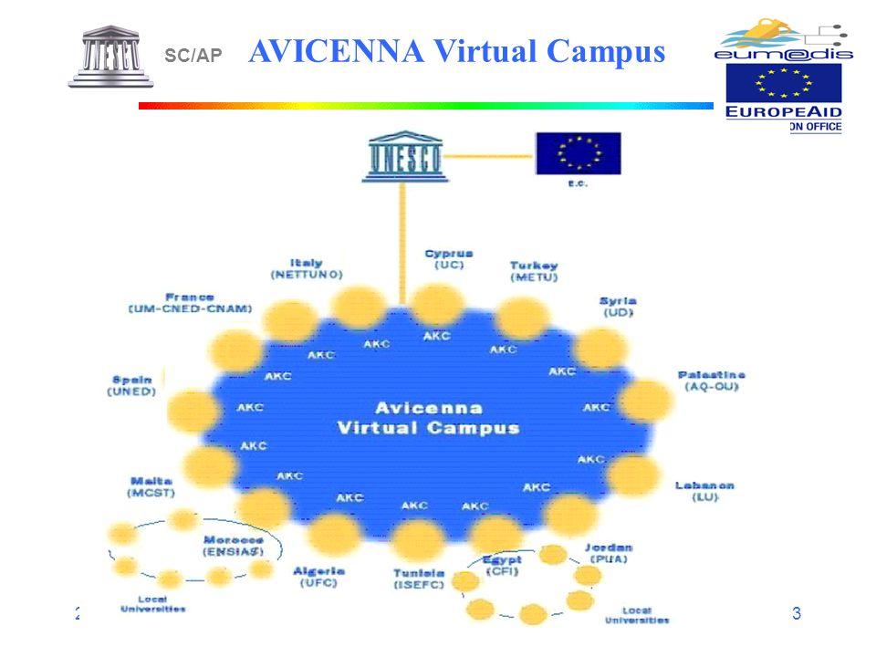 25/02/04 MILOUDI UNESCO/SC/AP 2004 3 SC/AP AVICENNA Virtual Campus