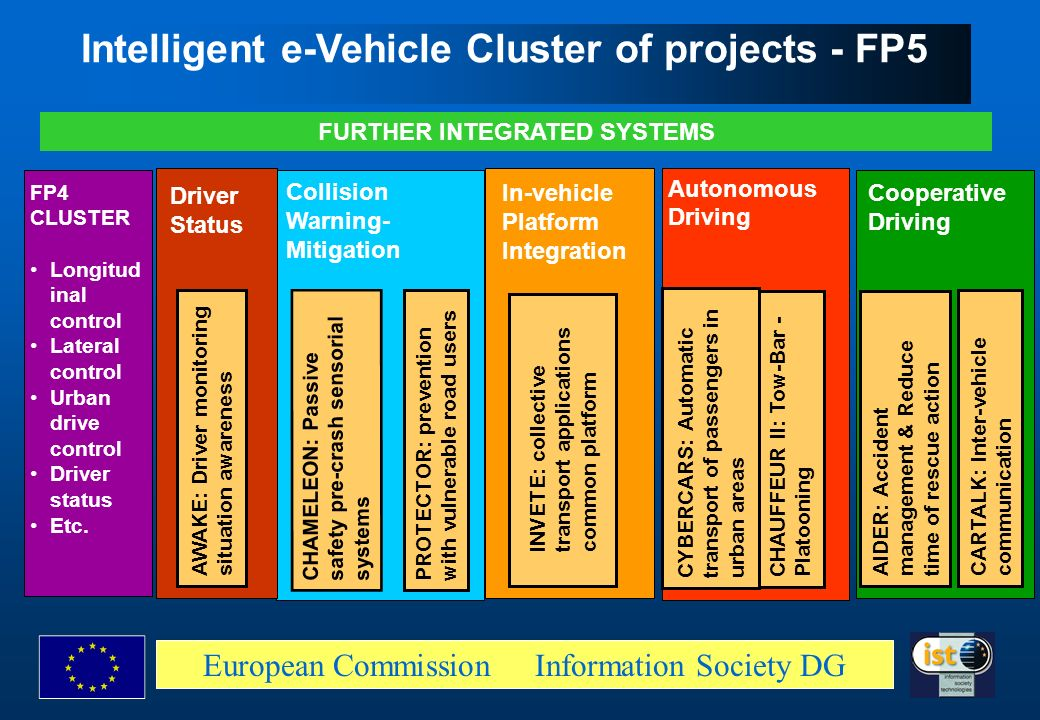 European Commission Information Society DG Intelligent e-Vehicle Cluster of projects - FP5 FP4 CLUSTER Longitud inal control Lateral control Urban dri