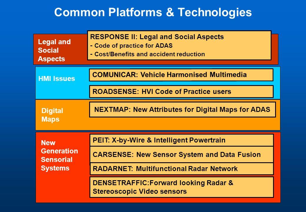 Common Platforms & Technologies HMI Issues COMUNICAR: Vehicle Harmonised Multimedia ROADSENSE: HVI Code of Practice users RESPONSE II: Legal and Socia