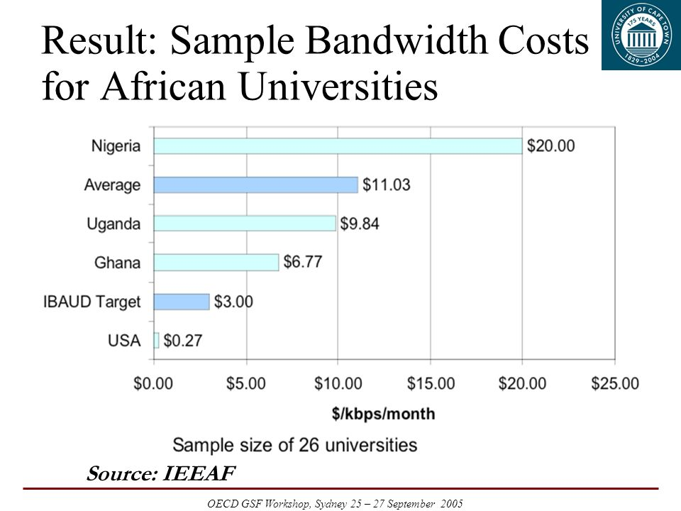 OECD GSF Workshop, Sydney 25 – 27 September 2005 Result: Sample Bandwidth Costs for African Universities Source: IEEAF