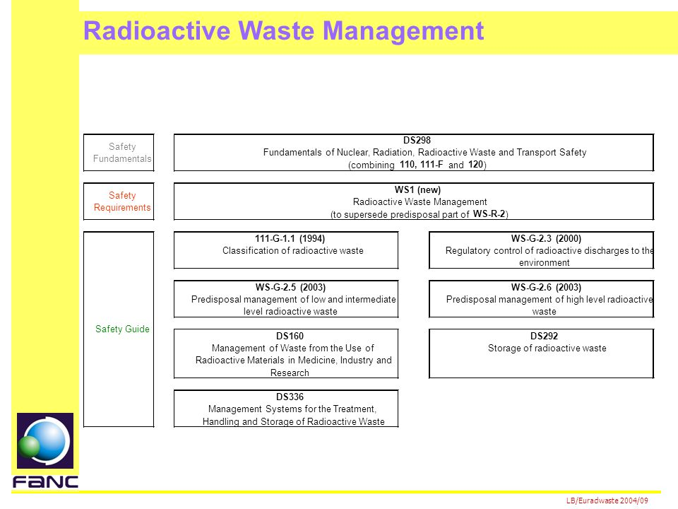 LB/Euradwaste 2004/09 111-G-1.1 (1994)WS-G-2.3 (2000) Classification of radioactive wasteRegulatory control of radioactive discharges to the environment WS-G-2.5 (2003)WS-G-2.6 (2003) Predisposal management of low and intermediate level radioactive waste Predisposal management of high level radioactive waste DS160DS292 Management of Waste from the Use of Radioactive Materials in Medicine, Industry and Research Storage of radioactive waste DS336 Management Systems for the Treatment, Handling and Storage of Radioactive Waste Radioactive Waste Management DS298 Fundamentals of Nuclear, Radiation, Radioactive Waste and Transport Safety (combining 110, 111-F and 120 ) Safety Guide Safety Fundamentals Safety Requirements WS1 (new) Radioactive Waste Management (to supersede predisposal part of WS-R-2 )