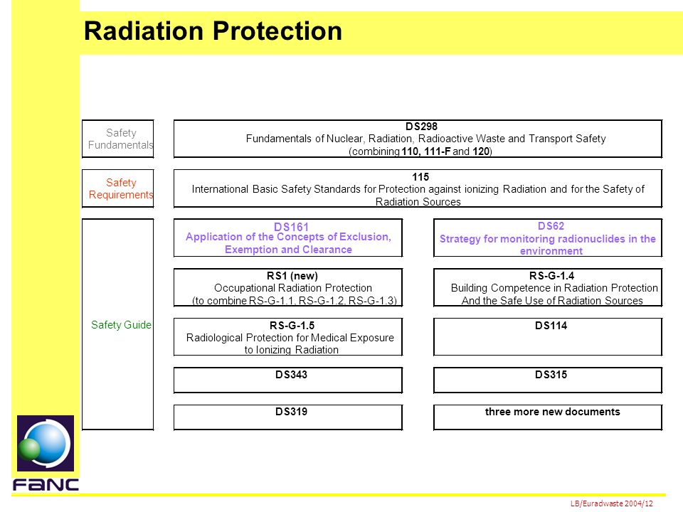 LB/Euradwaste 2004/12 DS161 DS62 Strategy for monitoring radionuclides in the environment RS1 (new)RS-G-1.4 Occupational Radiation Protection (to combine RS-G-1.1, RS-G-1.2, RS-G-1.3) Building Competence in Radiation Protection And the Safe Use of Radiation Sources RS-G-1.5DS114 Radiological Protection for Medical Exposure to Ionizing Radiation DS343DS315 DS319three more new documents Safety Fundamentals DS298 Fundamentals of Nuclear, Radiation, Radioactive Waste and Transport Safety (combining 110, 111-F and 120 ) Safety Requirements 115 International Basic Safety Standards for Protection against ionizing Radiation and for the Safety of Radiation Sources Safety Guide Application of the Concepts of Exclusion, Exemption and Clearance Radiation Protection