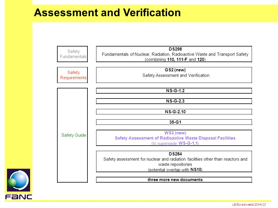 LB/Euradwaste 2004/13 DS298 Fundamentals of Nuclear, Radiation, Radioactive Waste and Transport Safety (combining 110, 111-F and 120 ) GS2 (new) Safety Assessment and Verification NS-G-1.2 NS-G-2.3 NS-G-2.10 35-G1 WS3 (new) Safety Assessment of Radioactive Waste Disposal Facilities (to supersede WS-G-1.1 ) DS284 Safety assessment for nuclear and radiation facilities other than reactors and waste repositories (potential overlap with NS10 ) three more new documents Safety Requirements Safety Guide Safety Fundamentals Assessment and Verification