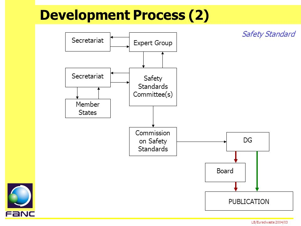 Development Process (2) LB/Euradwaste 2004/03 Expert Group Secretariat Safety Standards Committee(s) Member States Board DG PUBLICATION Commission on