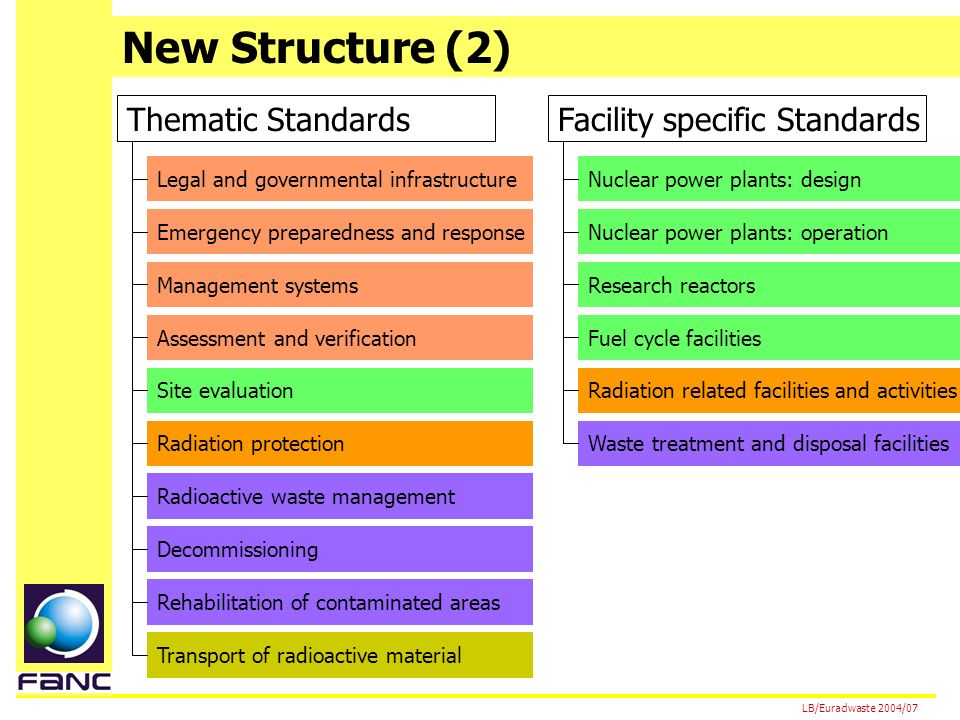 New Structure (2) LB/Euradwaste 2004/07 Thematic StandardsFacility specific Standards Legal and governmental infrastructure Emergency preparedness and