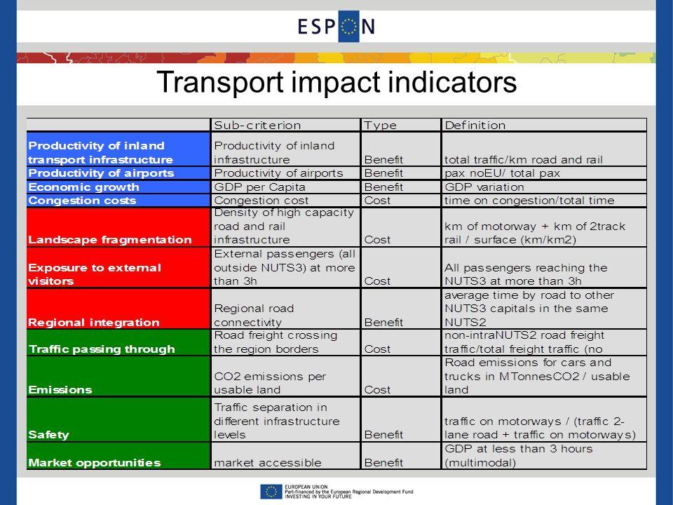 Transport impact indicators