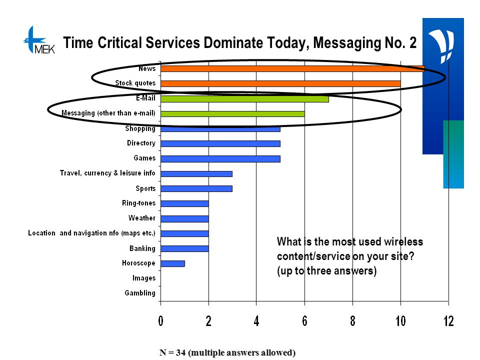 Time Critical Services Dominate Today, Messaging No. 2 N = 34 (multiple answers allowed) What is the most used wireless content/service on your site?