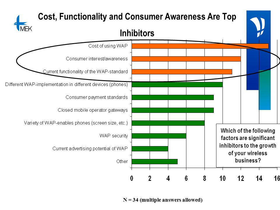 Cost, Functionality and Consumer Awareness Are Top Inhibitors N = 34 (multiple answers allowed) Which of the following factors are significant inhibitors to the growth of your wireless business?