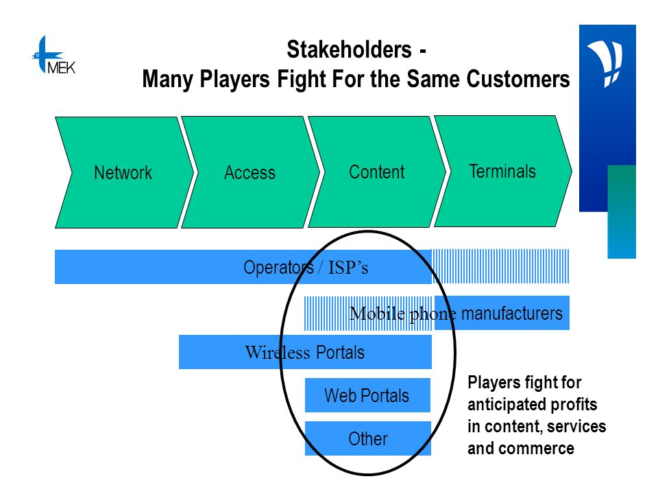 Stakeholders - Many Players Fight For the Same Customers Network Access Content Terminals Other Operators / ISPs Mobile phone manufacturers Wireless P