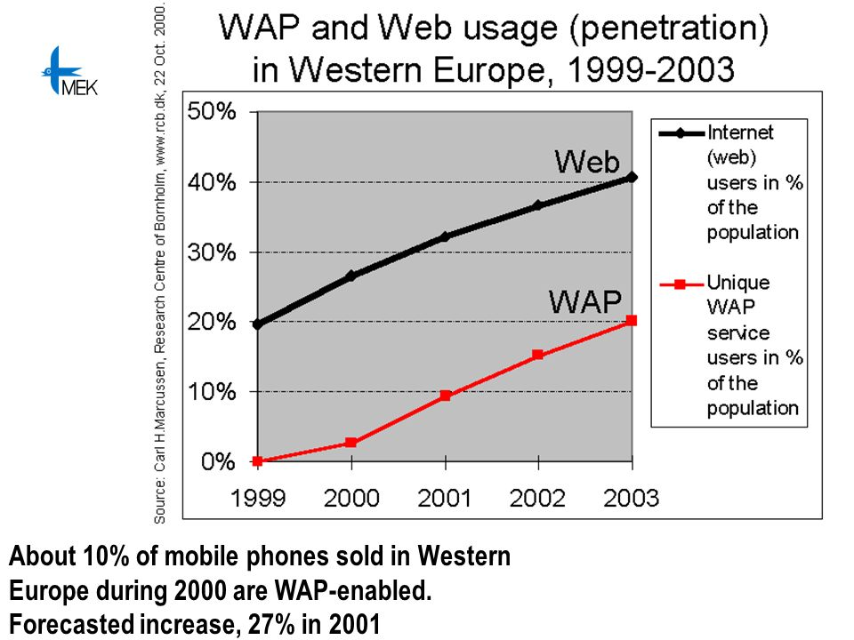 About 10% of mobile phones sold in Western Europe during 2000 are WAP-enabled. Forecasted increase, 27% in 2001