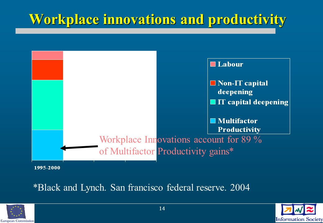 14 Workplace innovations and productivity Workplace Innovations account for 89 % of Multifactor Productivity gains* *Black and Lynch.