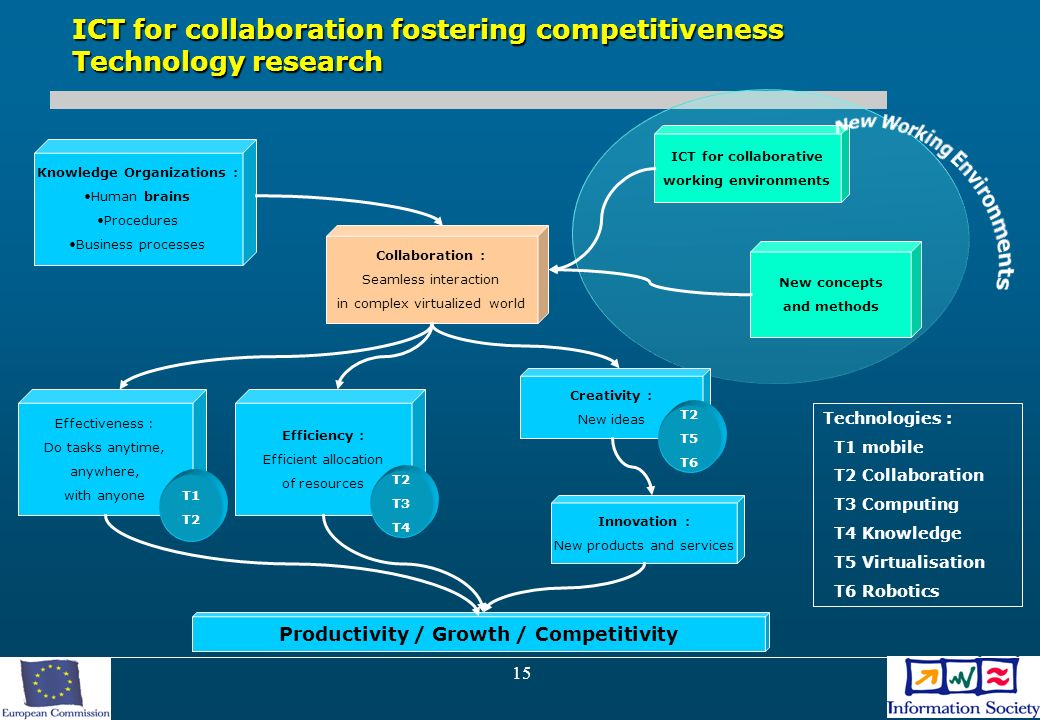 15 ICT for collaboration fostering competitiveness Technology research Knowledge Organizations : Human brains Procedures Business processes Collaboration : Seamless interaction in complex virtualized world Effectiveness : Do tasks anytime, anywhere, with anyone Efficiency : Efficient allocation of resources Creativity : New ideas Innovation : New products and services Productivity / Growth / Competitivity ICT for collaborative working environments New concepts and methods Technologies : T1 mobile T2 Collaboration T3 Computing T4 Knowledge T5 Virtualisation T6 Robotics T1 T2 T3 T4 T2 T5 T6