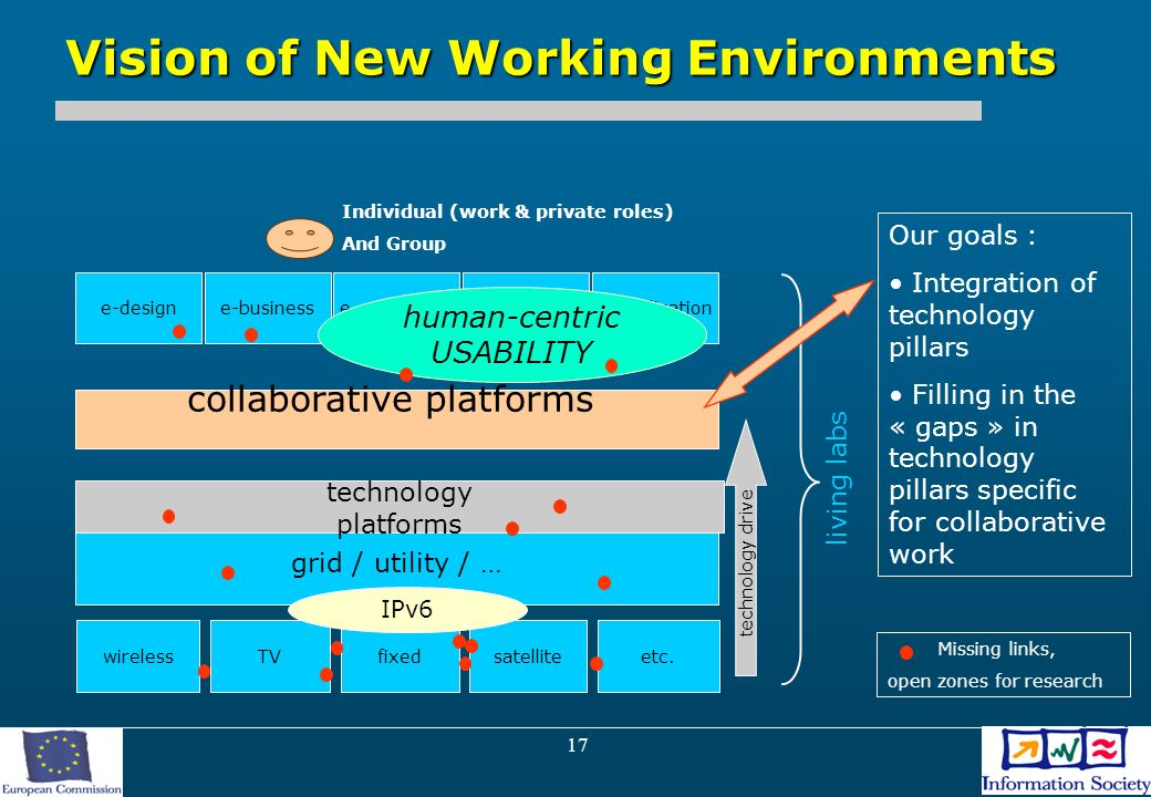 17 Vision of New Working Environments e-design collaborative platforms grid / utility / … technology drive technology platforms living labs e-business