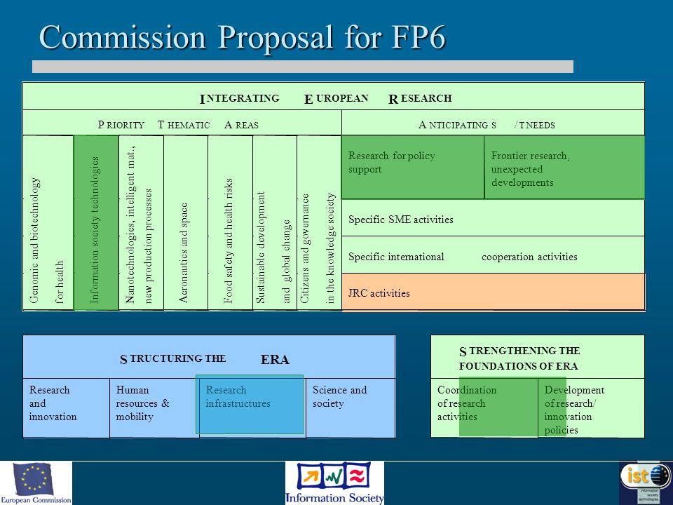 FP6 Budget breakdown Integrating & strengthening Integrating & strengthening –Genomics 2200M –IST3600M –Nanotechnologies, int..