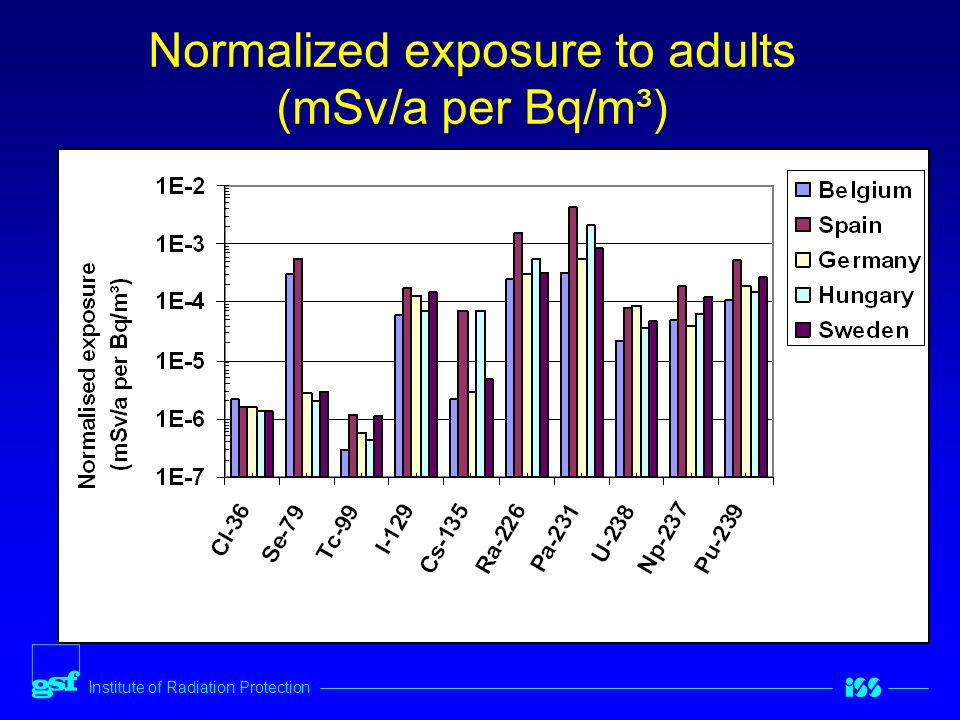 Institute of Radiation Protection Normalized exposure to adults (mSv/a per Bq/m³)