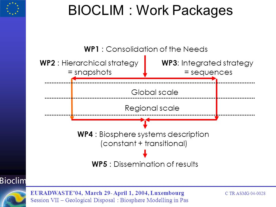 BIOCLIM : Work Packages WP1 : Consolidation of the Needs WP2 : Hierarchical strategy = snapshots WP3 : Integrated strategy = sequences Global scale Regional scale WP4 : Biosphere systems description (constant + transitional) WP5 : Dissemination of results EURADWASTE04, March 29- April 1, 2004, Luxembourg C TR ASMG 04-0028 Session VII – Geological Disposal : Biosphere Modelling in Pas